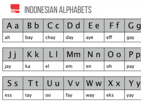 Indonesia Alphabets